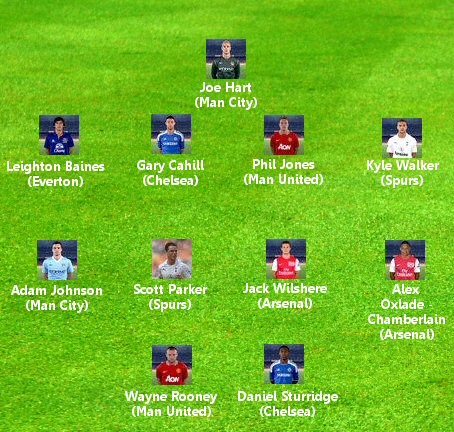 Harry Redknapp's England team
